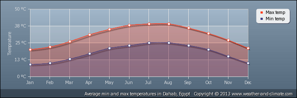 average-temperature-egypt-dahab (64K)