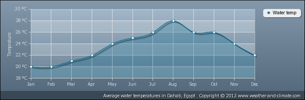 average-water-temperature-egypt-dahab (54K)